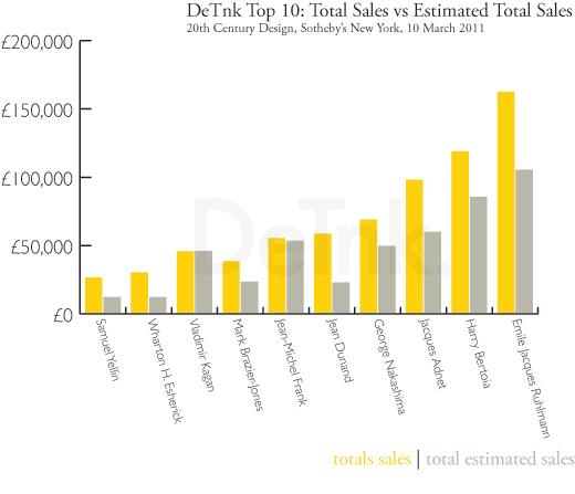 DeTnk Top 10: Total Sales vs Estimated Total Sales : DeTnk Top 10: Total Sales vs Estimated Total Sales
