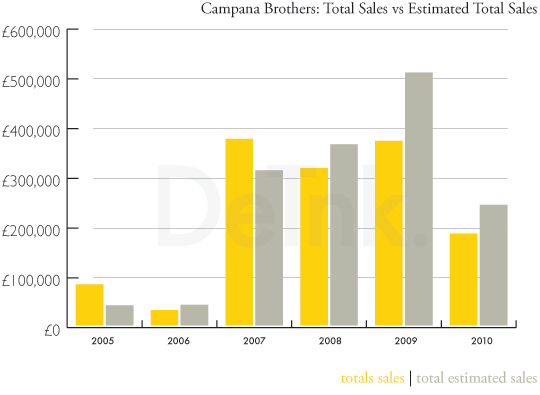 Campana Brothers: Totals Sales vs Estimated Total Sales