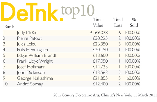 DeTnk Top 10: Christie's 11 March '11
