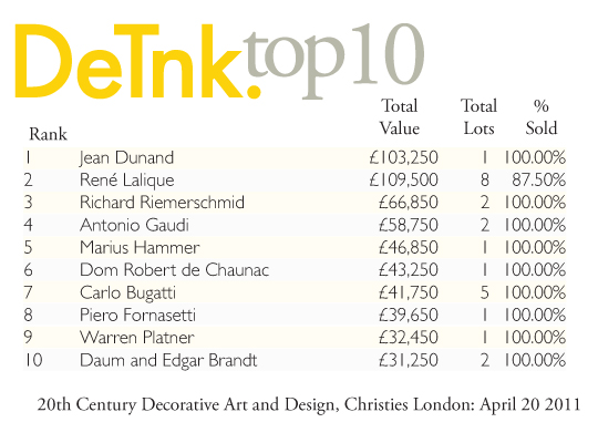 DeTnk Top 10: 20th Century Decorative Art and Design, Christies London: April 20 2011