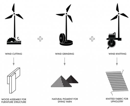Explanatory diagram of Windworks