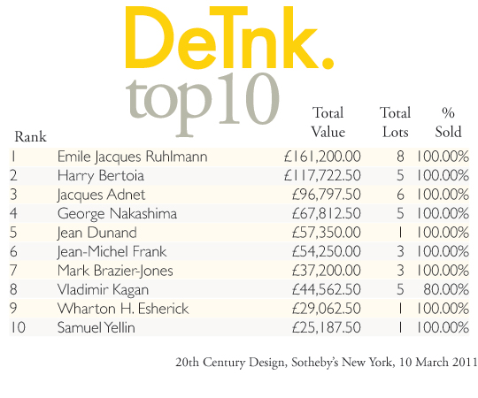 DeTnk Top 10, Sotheby's 10 March 2011 Sale